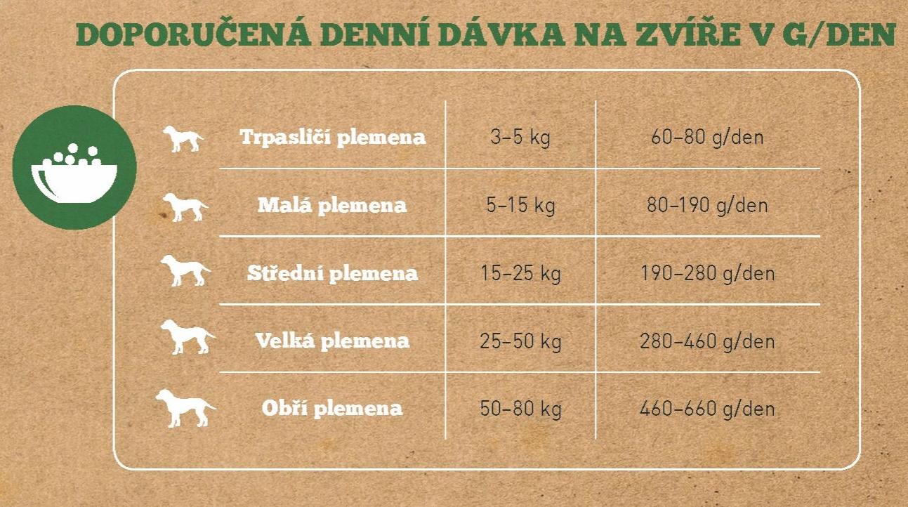 Adult_tabulka_davkovani