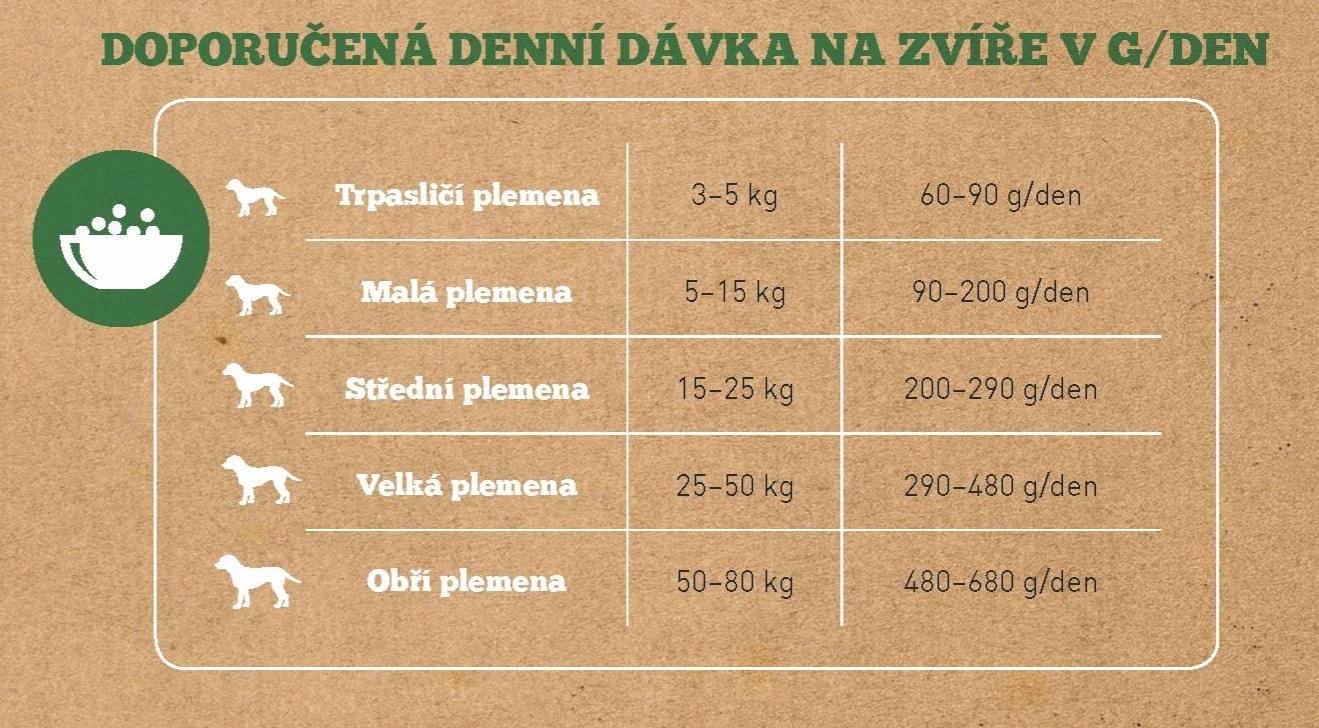 Senior_tabulka_davkovani